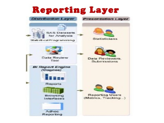 An Overview Of Clinical Data Repository
