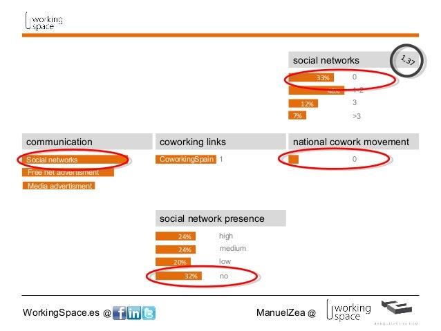 WorkingSpace.es @ ManuelZea @ social network presence high medium low 24% 24% 20% 32% no social networks 0 1-2 3 >3 1,37 4...