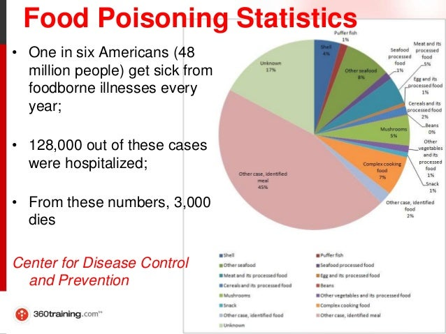 How Many People Get Sick From Food Borne Illness