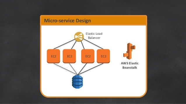 An Overview of Designing Microservices Based Applications on AWS - Ma…