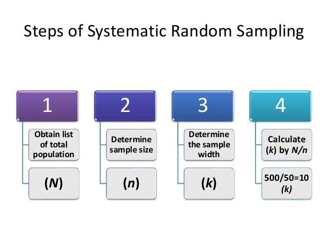 An overview of sampling