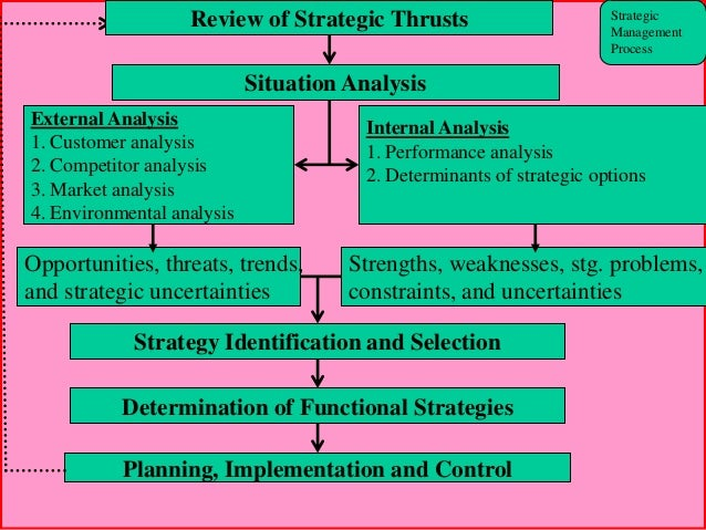 an overview of strategic management Part 1 overview of strategic management home documents part 1 overview of strategic management please download to view.