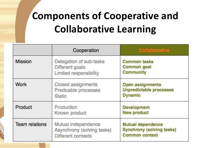 Collaborative Student Groups ~ An overview of student learning groups