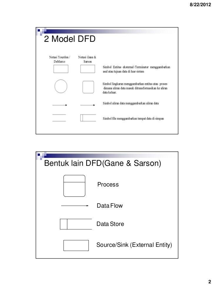 Data flow diagrams dfd bambang sugianto politeknik sawunggalih aji 1 2 ccuart Choice Image