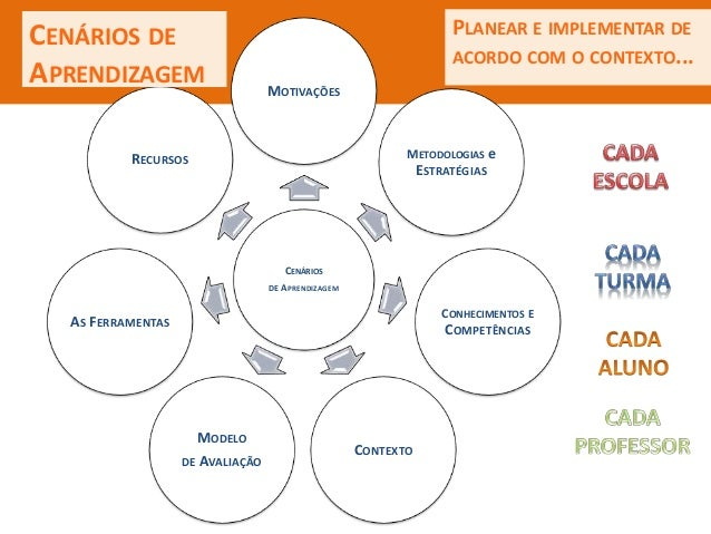 CENÁRIOS DE APRENDIZAGEM MOTIVAÇÕES METODOLOGIAS e ESTRATÉGIAS CONHECIMENTOS E COMPETÊNCIAS CONTEXTO MODELO DE AVALIAÇÃO A...