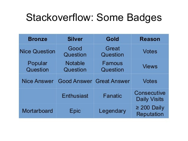 Stackoverflow: Some Badges Bronze Silver Gold Reason Nice Question Good Question Great Question Votes Popular Question Not...