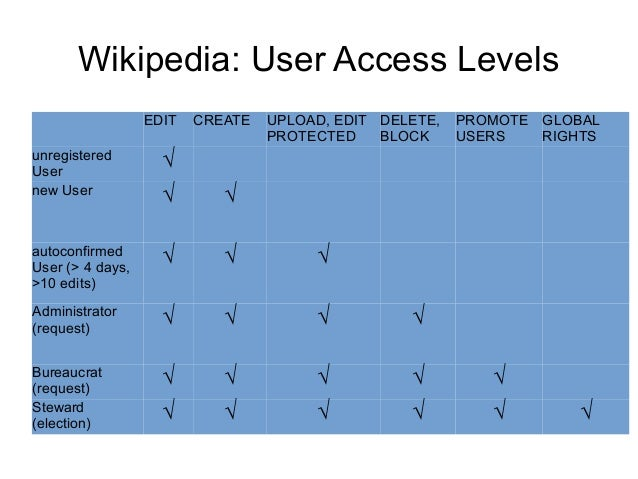 Wikipedia: User Access Levels EDIT CREATE UPLOAD, EDIT PROTECTED DELETE, BLOCK PROMOTE USERS GLOBAL RIGHTS unregistered Us...