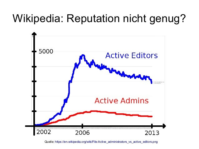 Wikipedia: Reputation nicht genug? Quelle: https://en.wikipedia.org/wiki/File:Active_administrators_vs_active_editors.png