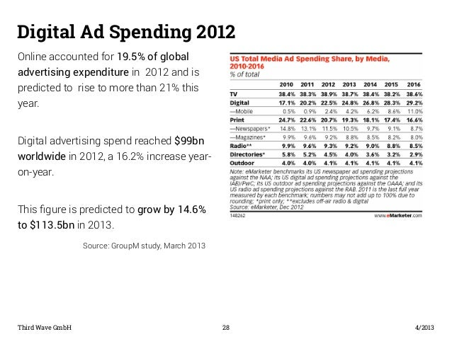 Digital Ad Spending 2012  Online accounted for 19.5% of global  advertising expenditure in 2012 and is  predicted to rise ...