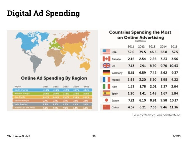 Digital Ad Spending  Third Wave GmbH 30  4/2013  Source: eMarketer, ComScoreDataMine