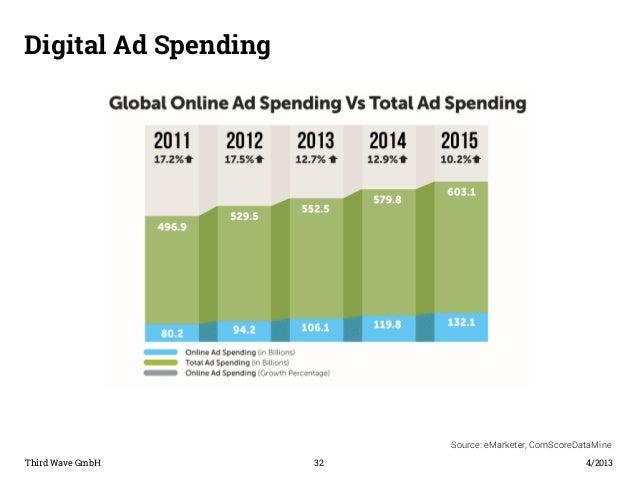 Digital Ad Spending  Third Wave GmbH 32  4/2013  Source: eMarketer, ComScoreDataMine