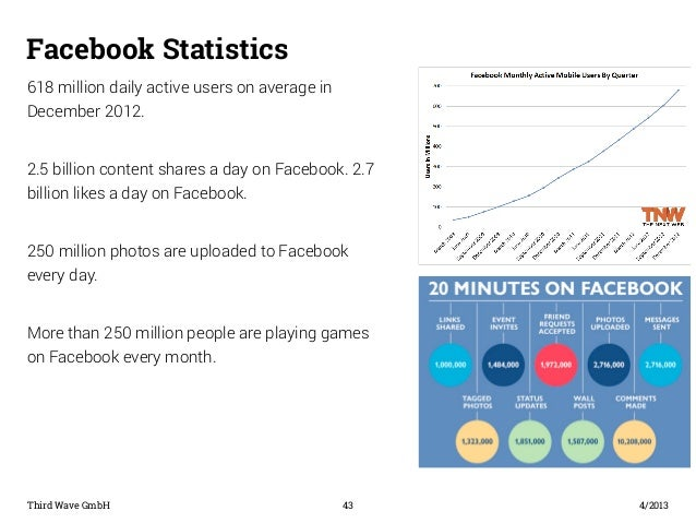 Facebook Statistics  618 million daily active users on average in  December 2012.  2.5 billion content shares a day on Fac...