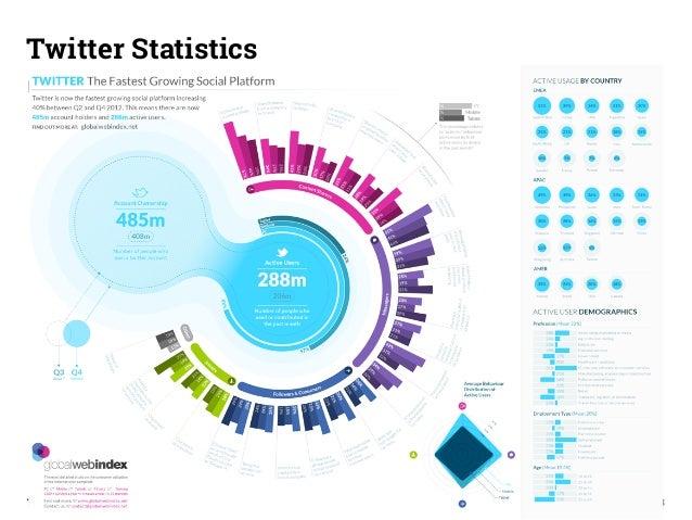 Twitter Statistics  Paragraph  Third Wave GmbH 46  4/2013