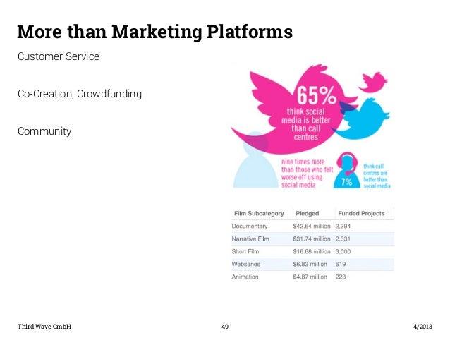 More than Marketing Platforms  Customer Service  Co-Creation, Crowdfunding  Community  Third Wave GmbH 49  4/2013