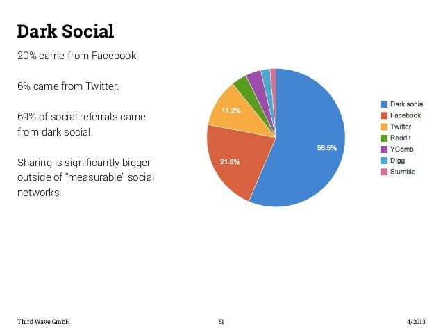 Dark Social  20% came from Facebook.  6% came from Twitter.  69% of social referrals came  from dark social.  Sharing is s...
