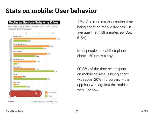 Stats on mobile: User behavior  12% of all media consumption time is  being spent on mobile devices. On  average, that' 15...