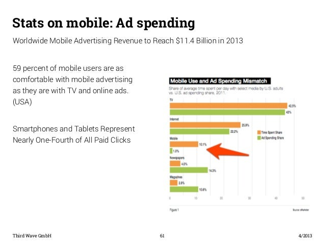 Stats on mobile: Ad spending  Worldwide Mobile Advertising Revenue to Reach $11.4 Billion in 2013  59 percent of mobile us...
