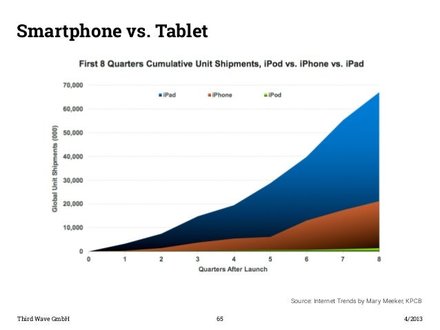 Smartphone vs. Tablet  Third Wave GmbH 65  4/2013  Source: Internet Trends by Mary Meeker, KPCB