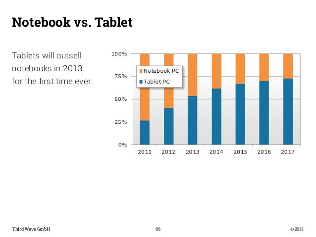 Notebook vs. Tablet  Third Wave GmbH 66  4/2013  Tablets will outsell  notebooks in 2013,  for the first time ever.