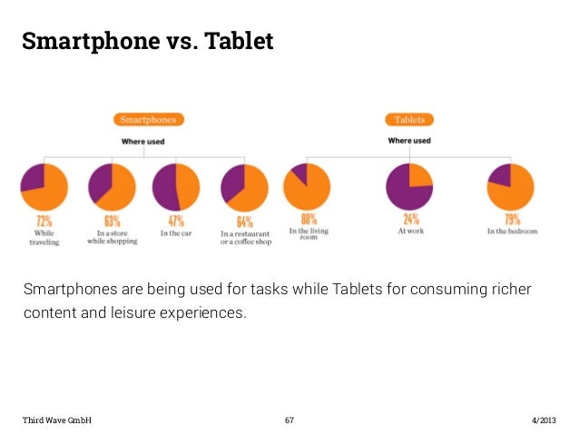 Smartphone vs. Tablet  Smartphones are being used for tasks while Tablets for consuming richer  content and leisure experi...