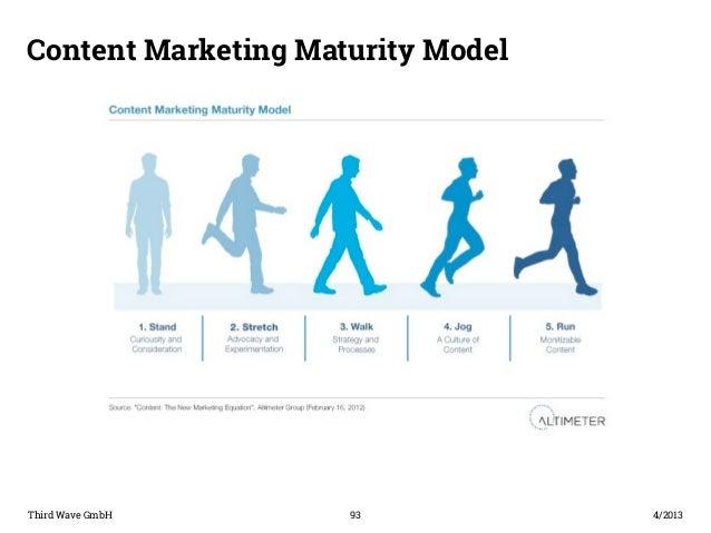 Content Marketing Maturity Model  Third Wave GmbH 93  4/2013