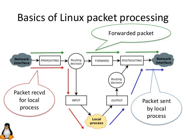 Implementing IPv6 Segment Routing in the Linux kernel