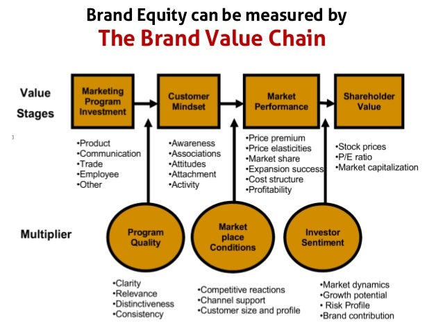 the three main drivers of customer equity marketing essay Most studies of customer equity and channel marketing theories started from   liability company (llc), the largest petroleum company in mongolia,which has   equity is consisted of the following three drivers: quality, price, convenience   using customer equity to focus marketing strategy journal of.