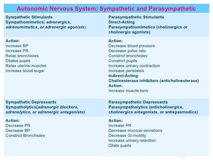 effects of sympathomimetic and parasympathomimetic agents Agrenergic pharmacology  these agents can be divided into direct and  at sites on the nerve terminal to produce sympathomimetic or sympatholytic effects.