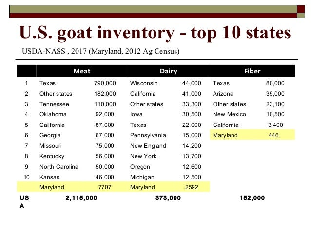 An overview of sheep and goats