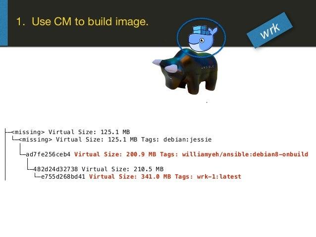 ├─<missing> Virtual Size: 125.1 MB │ └─<missing> Virtual Size: 125.1 MB Tags: debian:jessie │ │ │ └─ad7fe256ceb4 Virtual S...