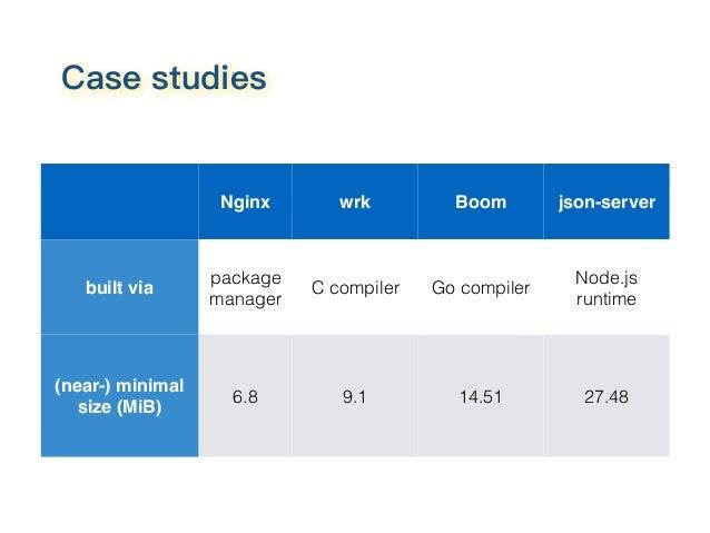 Nginx wrk Boom json-server built via package manager C compiler Go compiler Node.js runtime (near-) minimal size (MiB) 6.8...