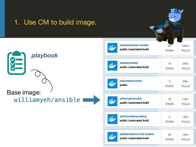 1. Use CM to build image. Base image: williamyeh/ansible playbook