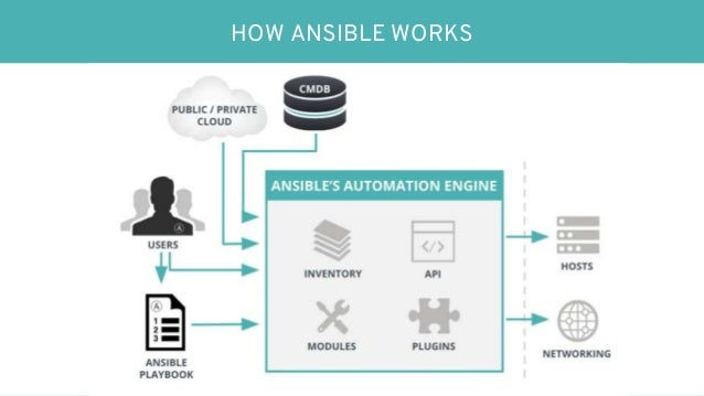 ansible automation best practices from startups to. Black Bedroom Furniture Sets. Home Design Ideas