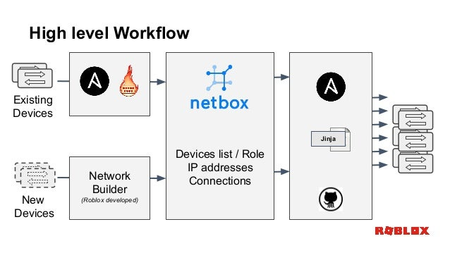 Ansiblefest 2018 Network automation journey at roblox