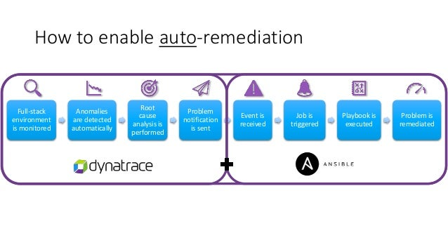 How to build your own auto-remediation workflow - Ansible