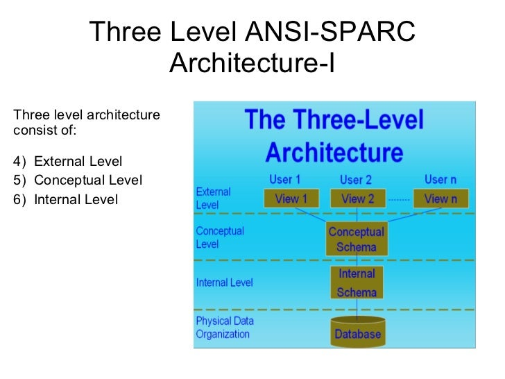 A n s i s p a r c architecture three level ansi sparc altavistaventures