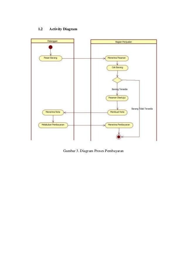 Analisis perancangan si penjualan toko bangunan gunung kidul 12 activity diagram gambar 3 ccuart Image collections