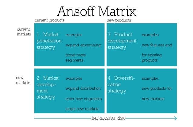 Ansoff model