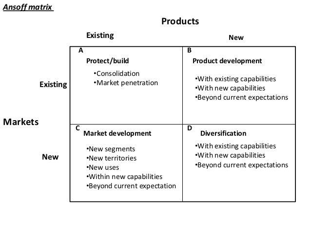 ansoff matrix example company