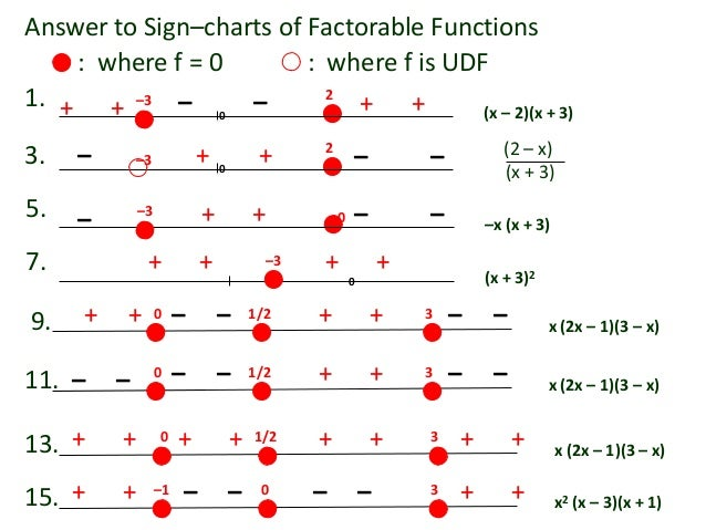 Answer to Sign–charts of Factorable Functions (x – 2)(x + 3) 2 0 + +– –1. – – –3 + + (x + 3) (2 – x)2 0 + + – ––33. – –x (...