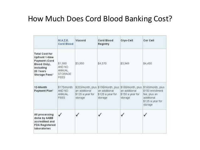 Cord Blood Banking Cost >> Answers To Your Questions About Cord Blood Banking