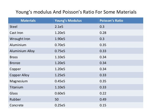 d2 measurong youngs modulus of copper essay The dynamic bulk modulus of elasticity has been measured for 14 different rubbery elastomers: three natural rubbers, five neoprenes, three polyurethanes, and one each of butyl, nitrile, and butadiene types.