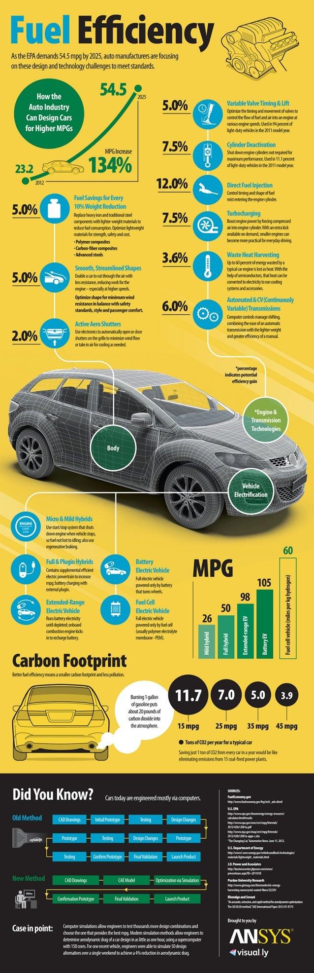 Fuel Efficiency 54.4 mpg by 2025