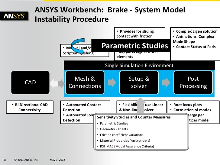 ANSYS Brake Simulation