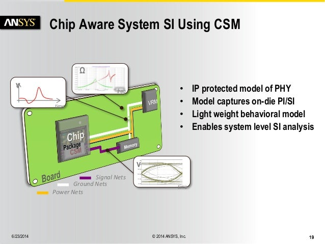 Full DDR Bank Power and Signal Integrity Analysis with Chip-Package-S…