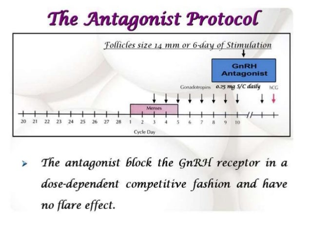Antagonist or agonist