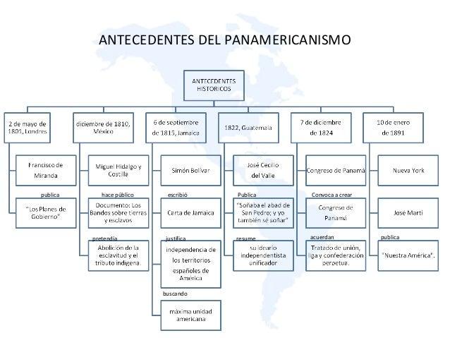 ANTECEDENTES DEL PANAMERICANISMO publica hace público escribió justificapretendía resume Publica Convoca a crear acuerdan ...