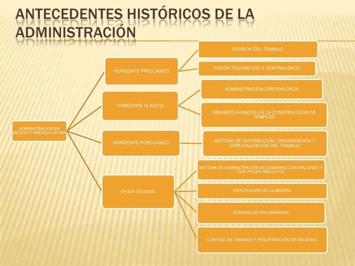 ANTECEDENTES HISTÓRICOS DE LA ADMINISTRACIÓN                                                              DIVISION DEL TRA...