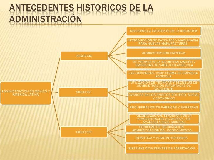 Antecedentes historicos de la administracion Slide 2