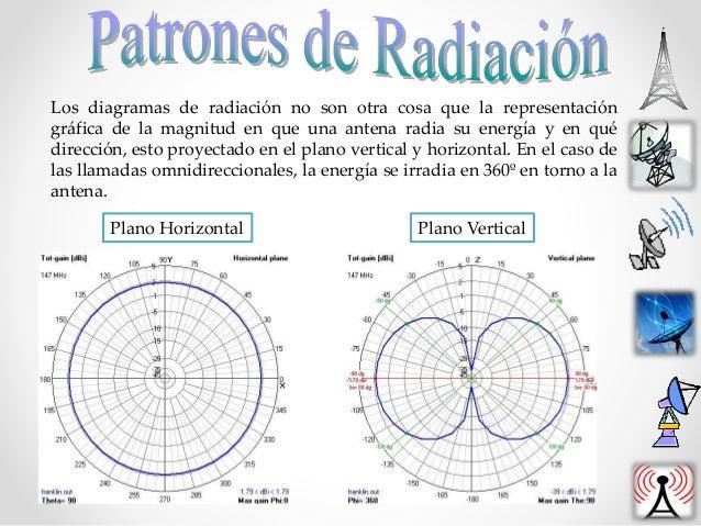 Los diagramas de radiación no son otra cosa que la representación gráfica de la magnitud en que una antena radia su energí...